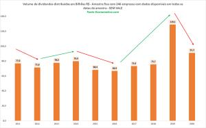 Volume de dividendos distribuídos em bilhões de reais
