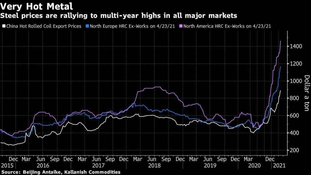 Gráfico com a evolução do preço do aço em mercados internacionais desde 2015