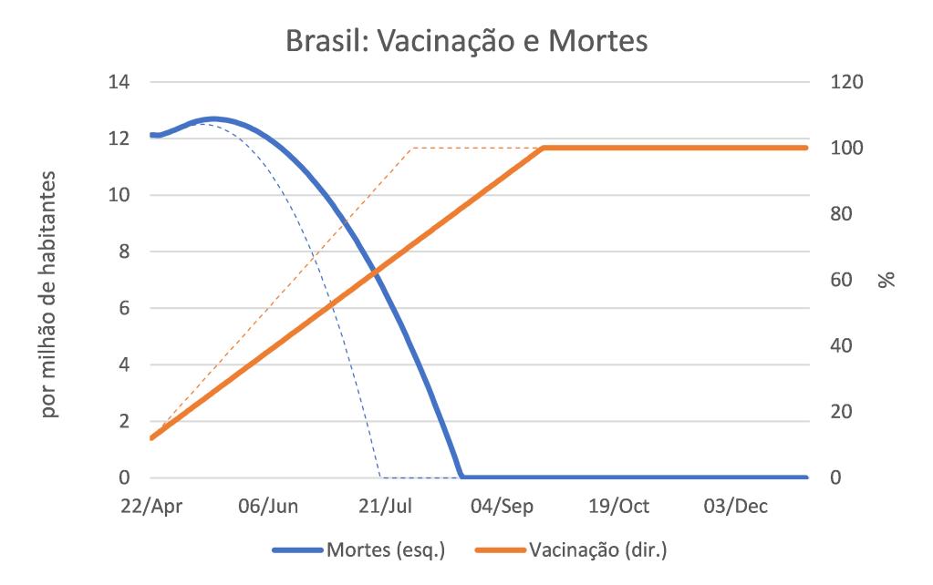 Brasil: vacinação e morte