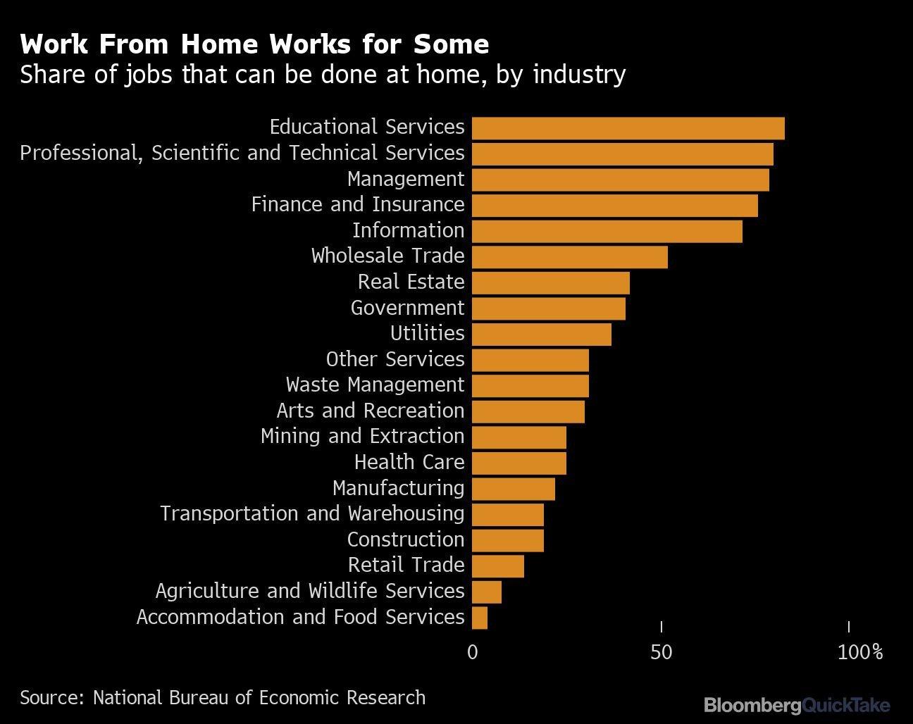 trabalho_home_office_produtividade_bloomberg