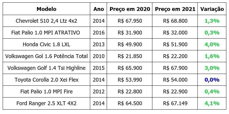Preços de carros Mercado Livre