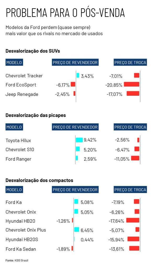 Quadro desvalorização carros Ford