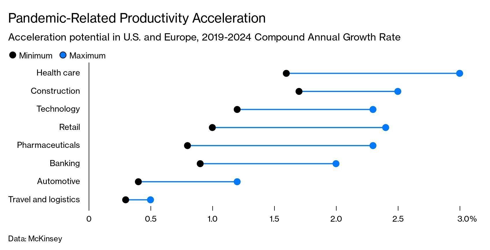 bloomberg_grafico_robo_produtividade