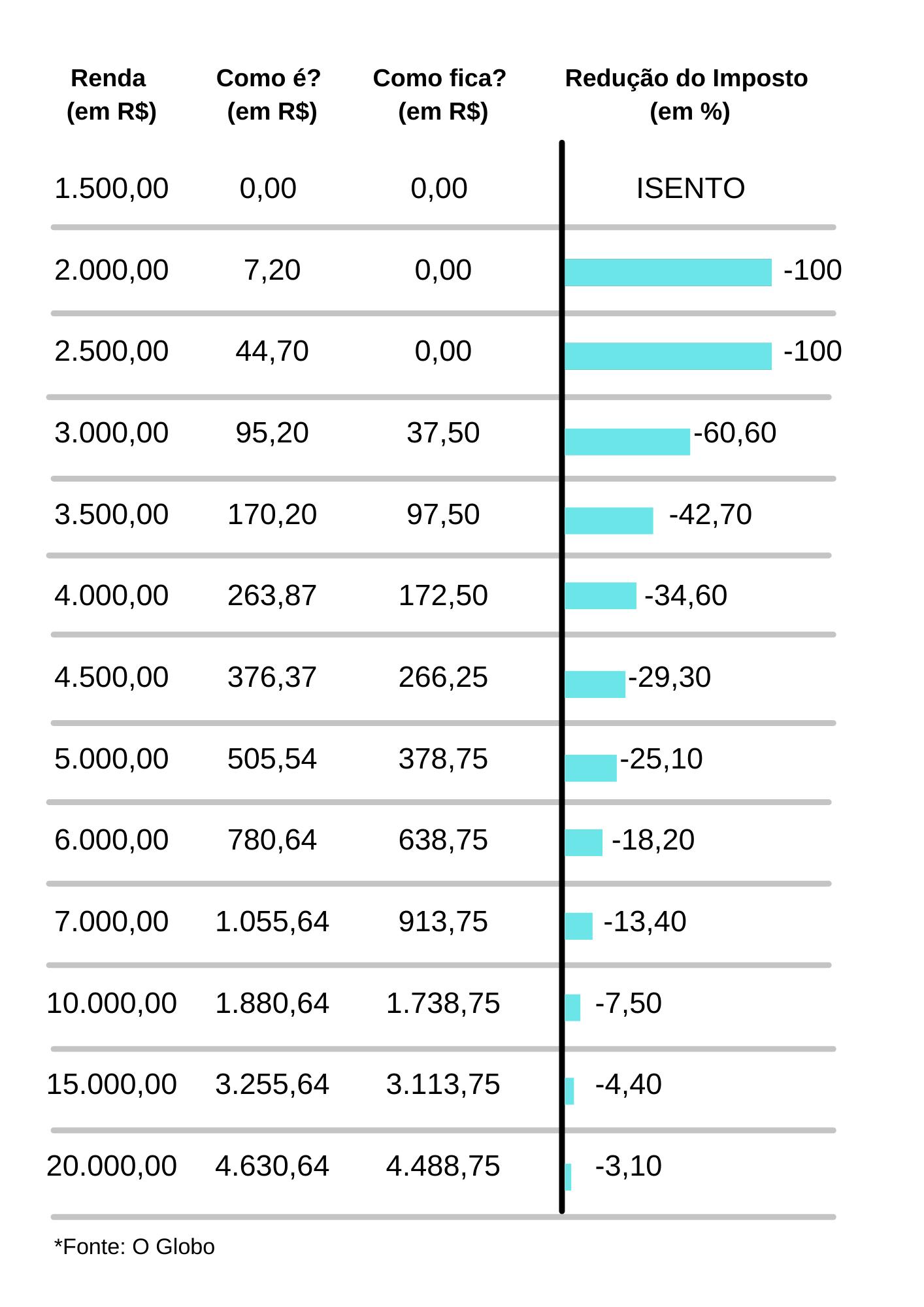 Nova tabela do Imposto de Renda