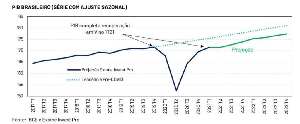 PIB brasileiro completa recuperação em V no 1º trimestre