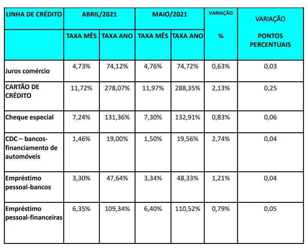 Pesquisa de juros da Anefac de maio de 2021