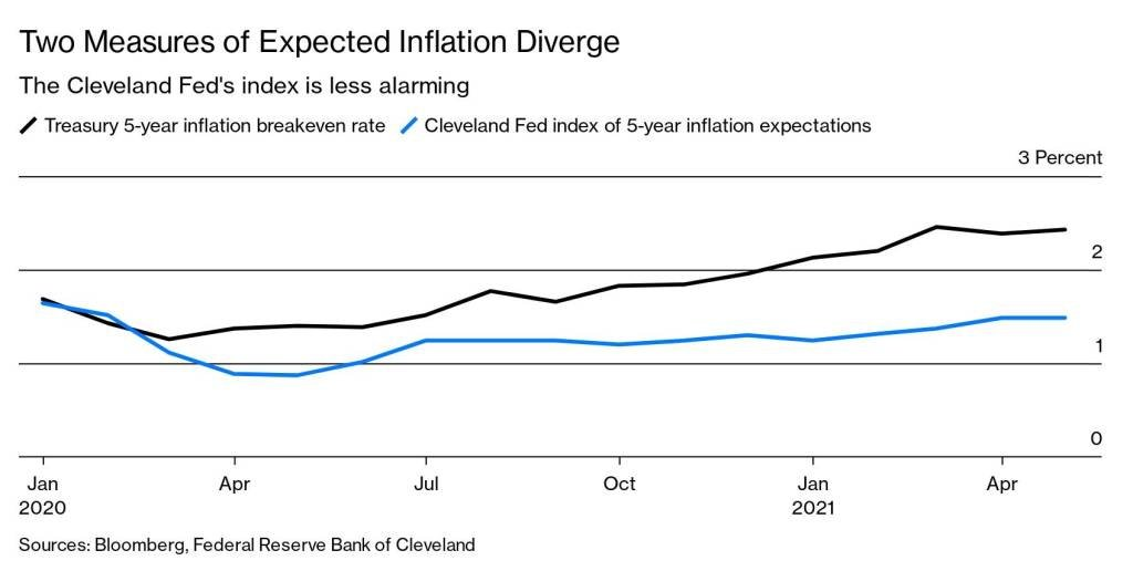 grafico_bloomberg_businessweek_inflacao_federal_reserve_fed.