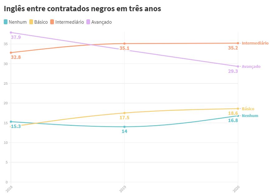 Dados do nível de inglês entre negros contratados para estágio