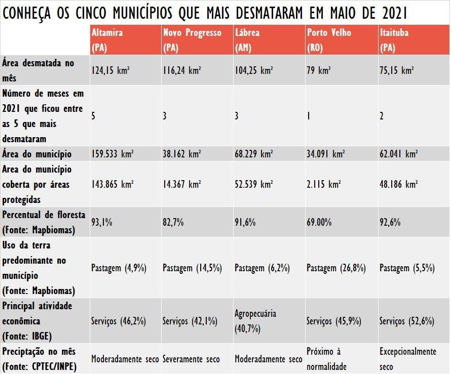 tabela_5_municipios