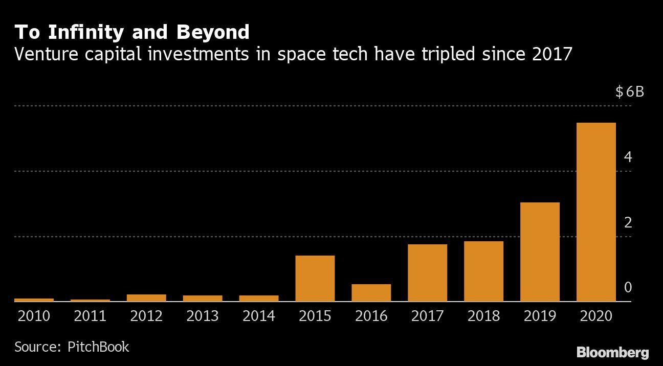 373239484 Space Technology Startups Achieve Record Funding