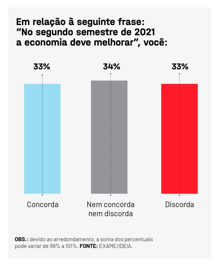 EXAME IDEIA ECONOMIA 1 in 3 Brazilians think the economy will improve by the end of the year
