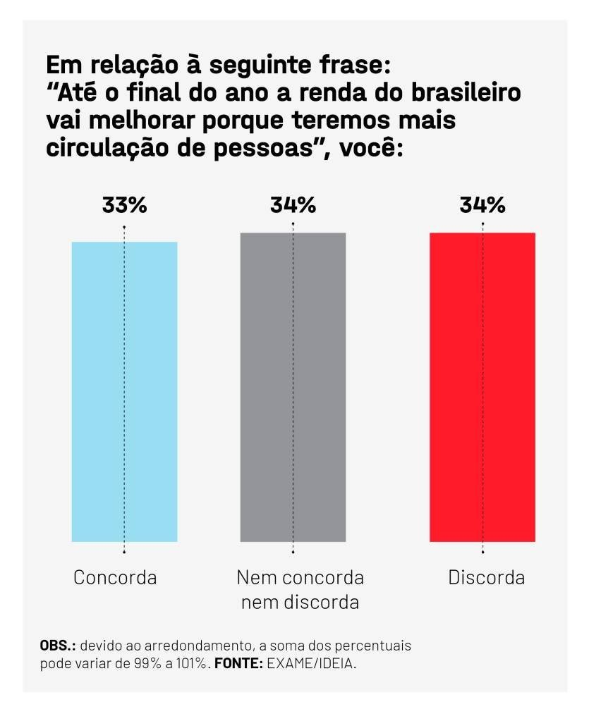 EXAME IDEIA ECONOMIA2 1 in 3 Brazilians think the economy will improve by the end of the year