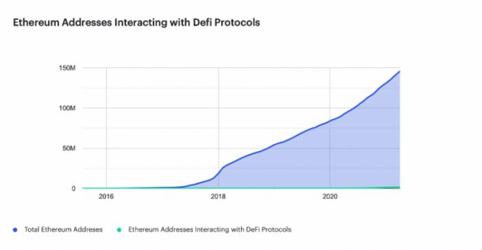 Evolução endereços rede Ethereum