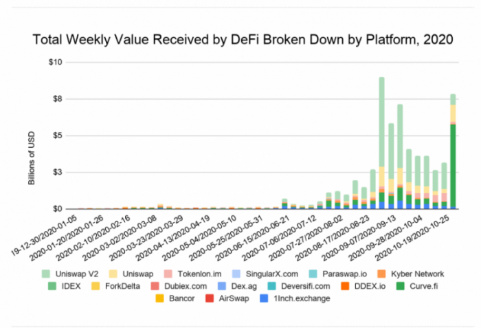 Total Weekly Value Received by DeFi Broken Down by Platform, 2020