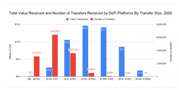 Total Value Received and Number of Transfers Received by DeFi Platforms By Transfer Size, 2020