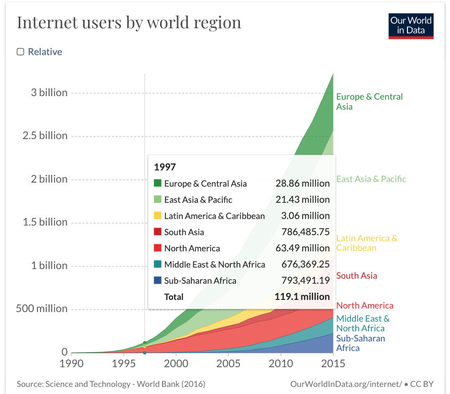 Internet users by world_1997