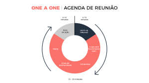O sucesso de reuniões One on One, segue o seguinte roteiro: