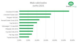 Tabela carro valorização de carros usados