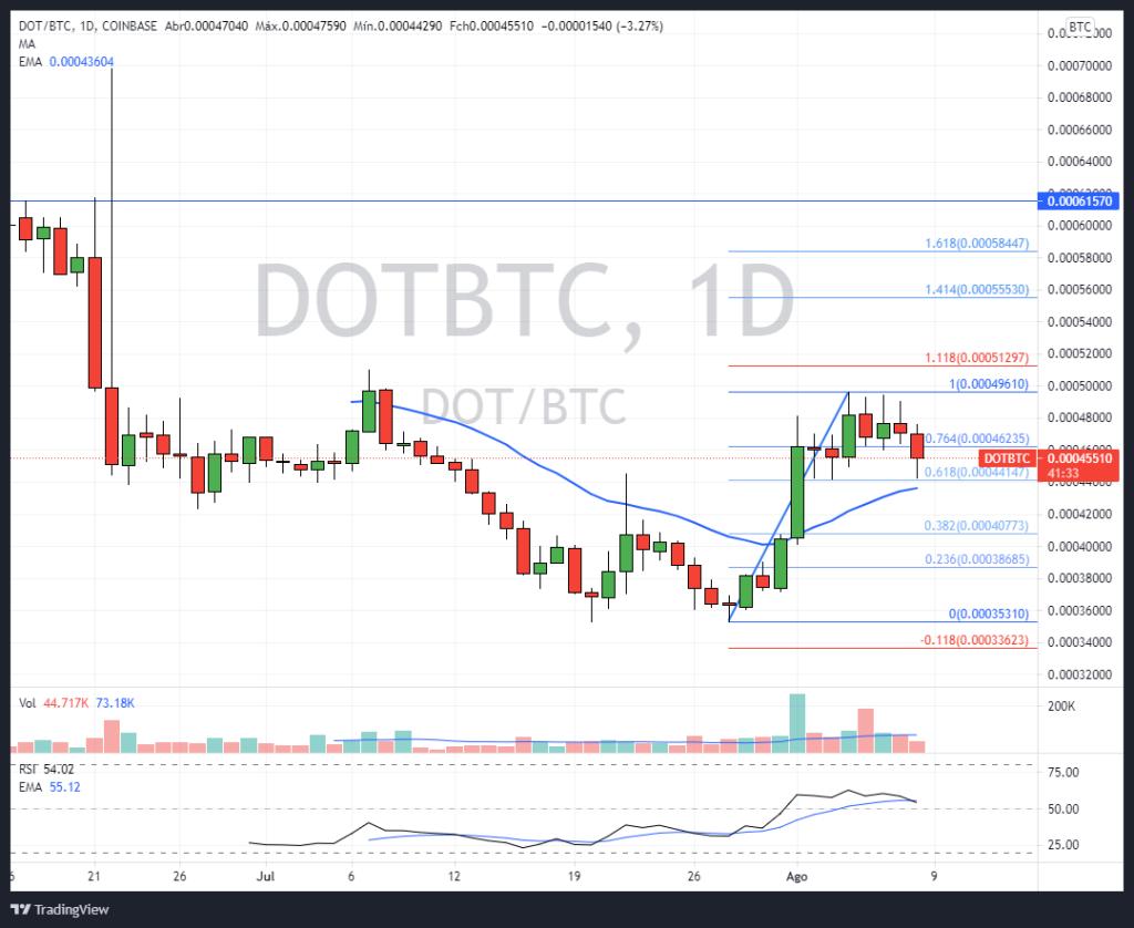 Gráfico DOT/BTC Diário