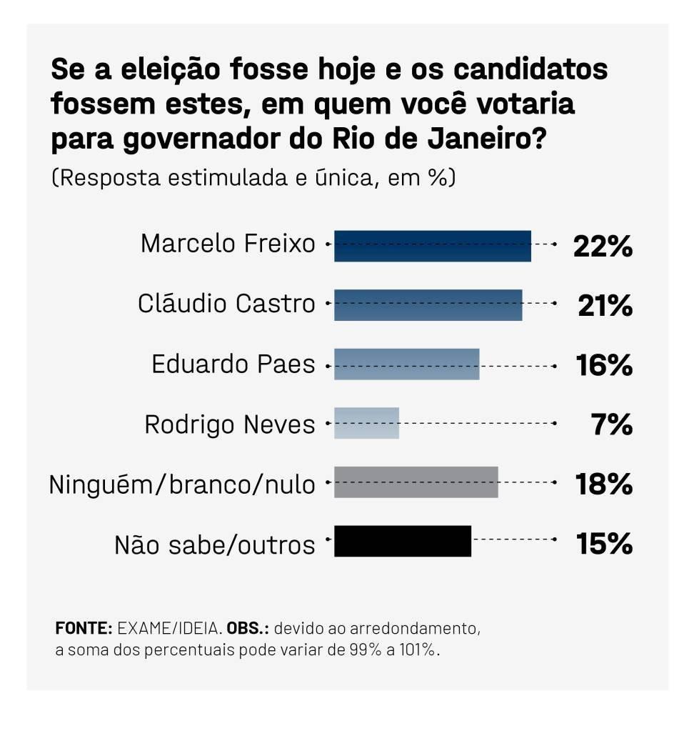 EXAME IDEIA eleicao governador rio de janeiro