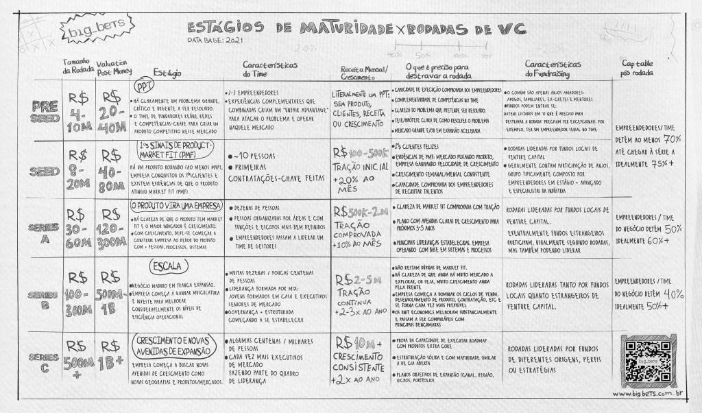'Napkin' com o roteiro de estágios de maturidade de startups e de rodadas de aportes de VC | Imagem: big_bets/Reprodução