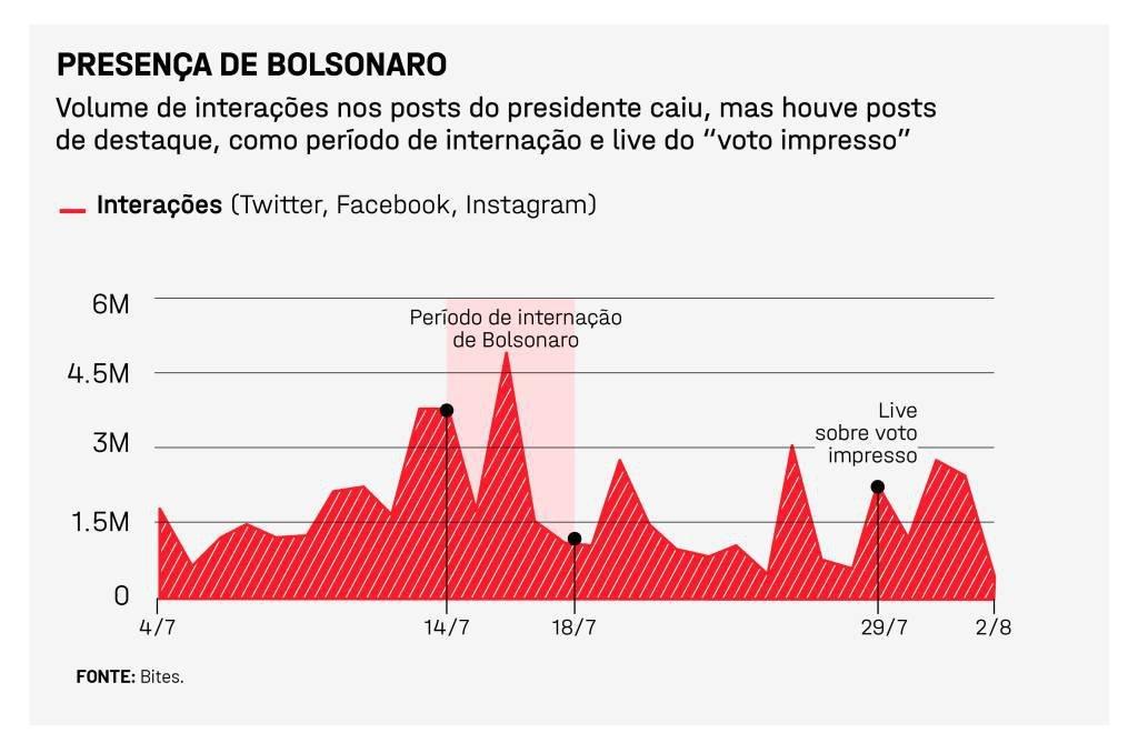 Presença de Bolsonaro