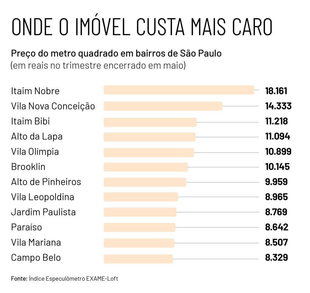 O Índice Especulômetro EXAME-Loft apresenta também o valor médio do metro quadrado em 12 bairros de São Paulo