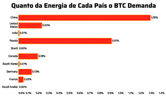 Consumo energético do bitcoin por país