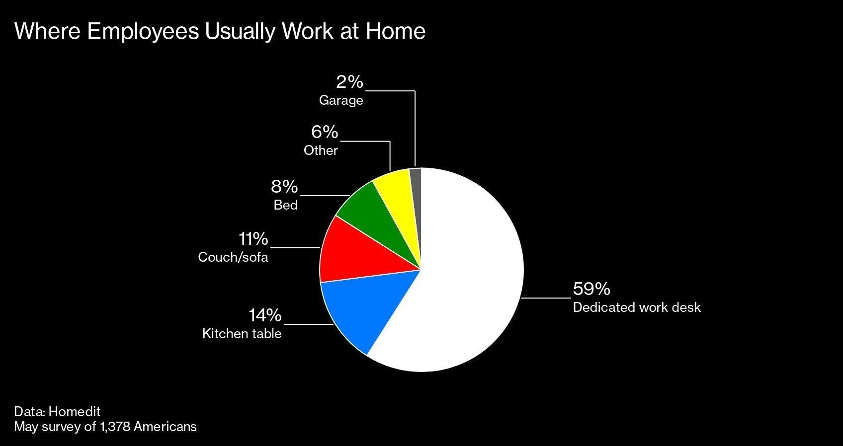 onde-trabalho-remoto-casa