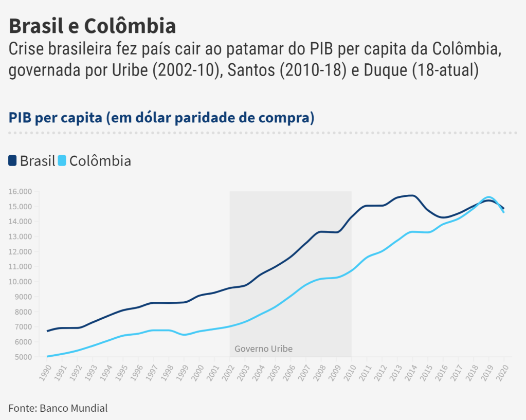 PIB per capita COL BRA@2x 2 Uribe, Former President of Colombia: Right Cannot Forget Social