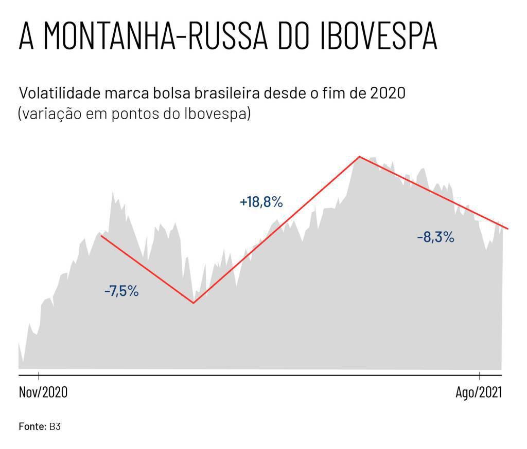 Gráfico que mostra a volatilidade do Ibovespa desde o fim de 2020 até agosto de 2021