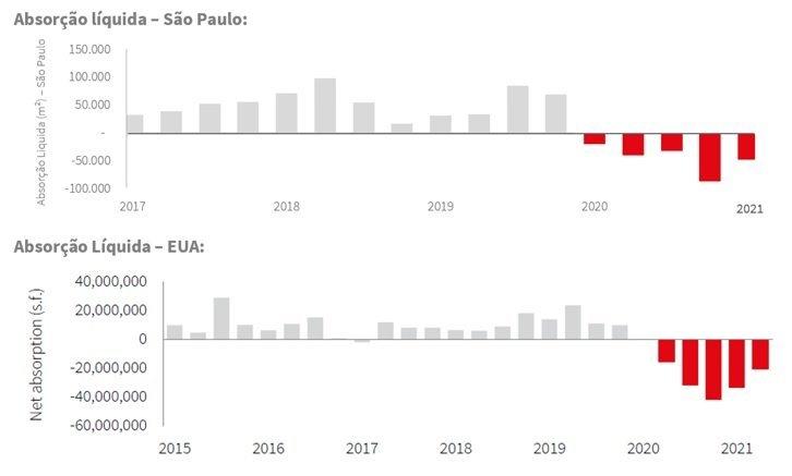 Gráficos da Absorção Líquida em São Paulo e nos Estados Unidos   Fonte: JLL