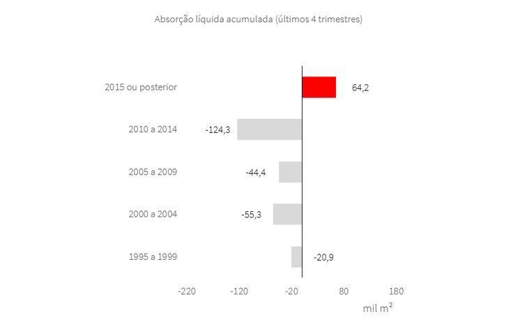 Gráfico da Absorção Líquida Acumulada