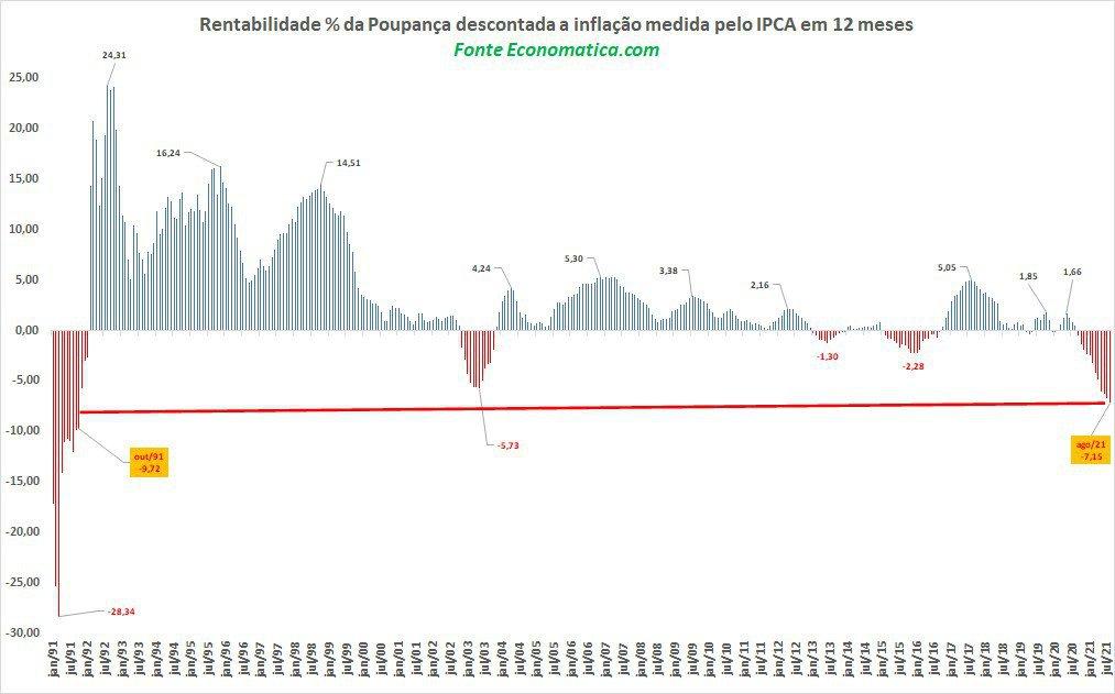 Rentabilidade da poupança descontada a inflação