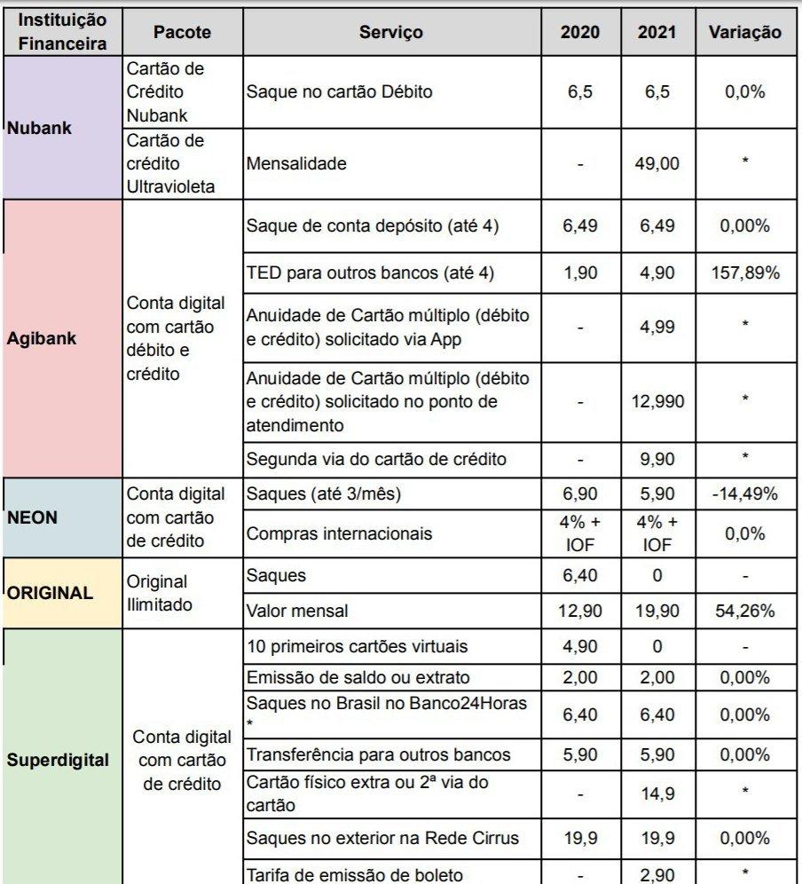 Pesquisa sobre tarifas do Idec 2021