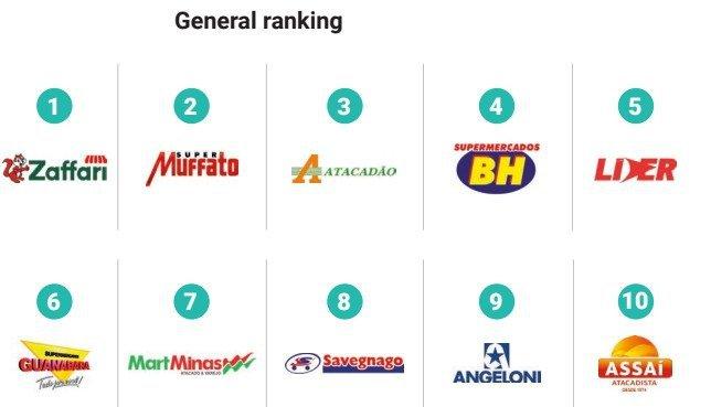 Varejo regional é mais bem avaliado frente às marcas nacionais do Brasil