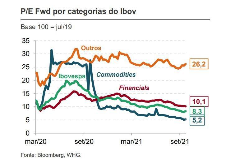 Gráfico de preço/lucro projetado de setores do Ibovespa, montado pela WHG com dados da Bloomberg