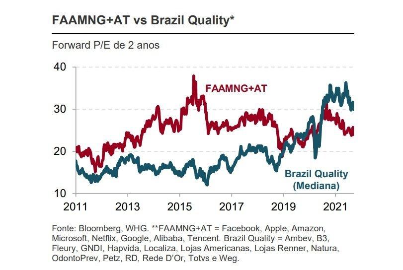 Gráfico de Preço/Lucro projetado em 2 anos do Ibovespa vs. FAAMNG, montado pela WHG com dados da Bloomberg
